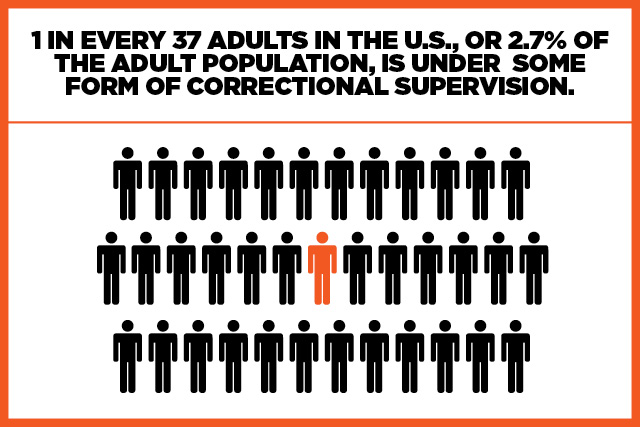 1 in every 37 adults in the U.S. is under some form of correctional supervision.