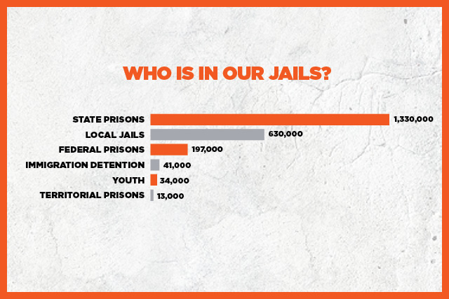 Who is in our jails